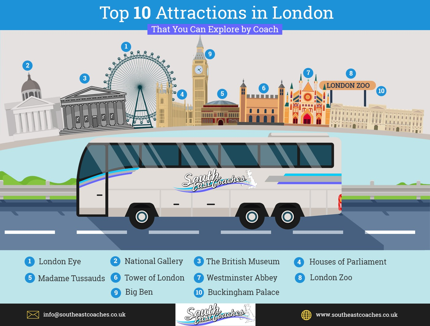Top 10 Attractions in London
